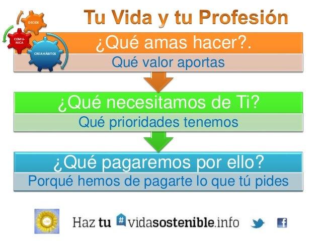 Comunicación On Line Relacional Personal Hábitos Reciclaje continuo Perfeccionamiento Plan Red Decide tu Modelo Lienzo (ca...