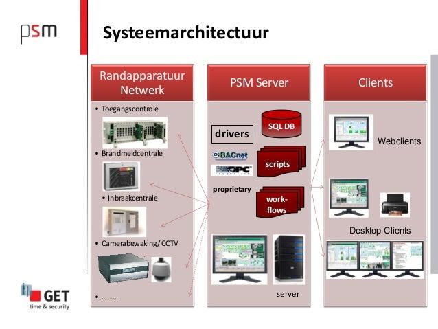 Systeemarchitectuur Randapparatuur                             PSM Server              Clients    Netwerk• Toegangscontrol...