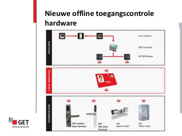 Nieuwe offline toegangscontrolehardware