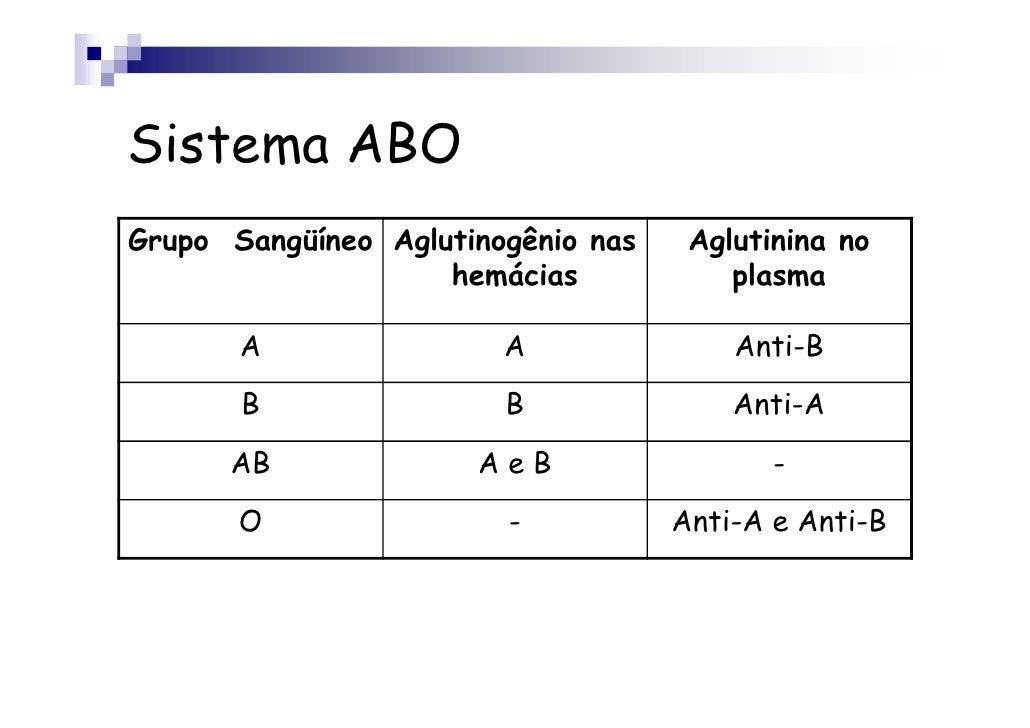 Sistema ABOGrupo Sangüíneo Aglutinogênio nas    Aglutinina no                    hemácias            plasma       A       ...