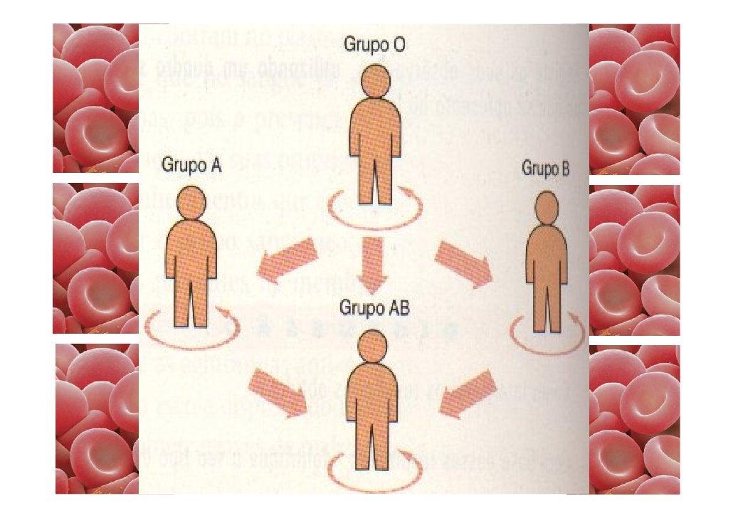 Sistema ABO   Os grupos do sistema ABO são determinados por uma   série de 3 alelos, IA, IB e i onde:                     ...
