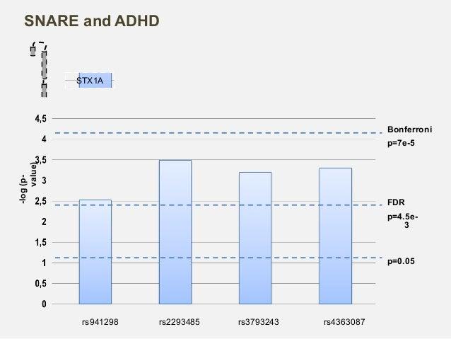 1Kb STX1A rs941298-rs2293485- rs4363087 TDAH total p-valor; OR (CI) TDAH Combinado p-valor; OR (CI) TDAH Inatento p-valor;...