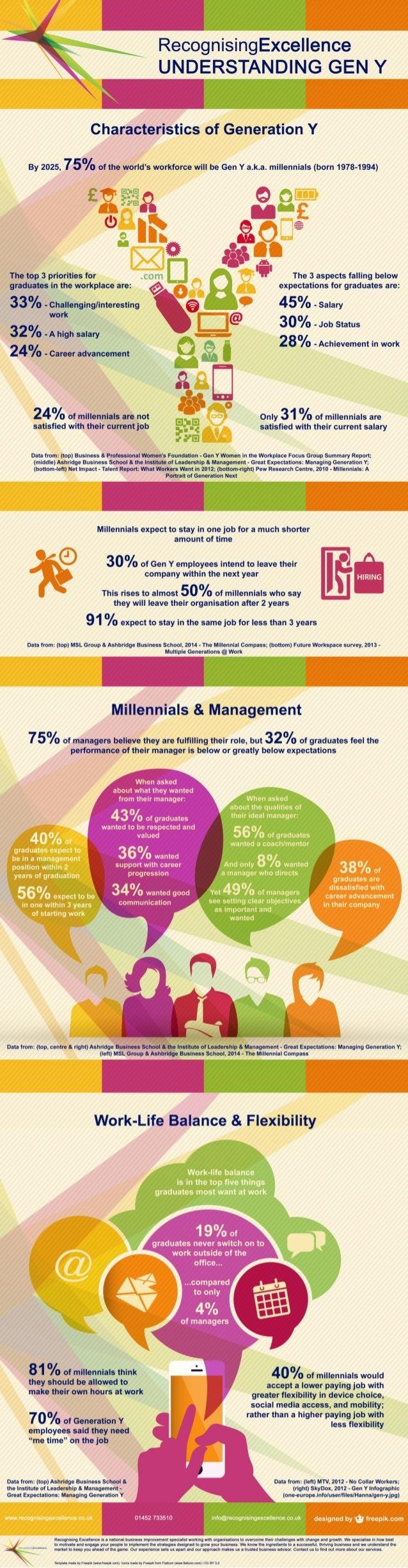 Understanding Gen Y: Millennials, Management & Flexibility