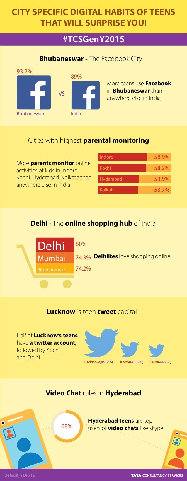 CITY SPECIFIC DIGITAL HABITS OF TEENS THAT WILL SURPRISE YOU! Default is Digital #TCSGenY2015 68% 93.2% VS Bhubaneswar Ind...