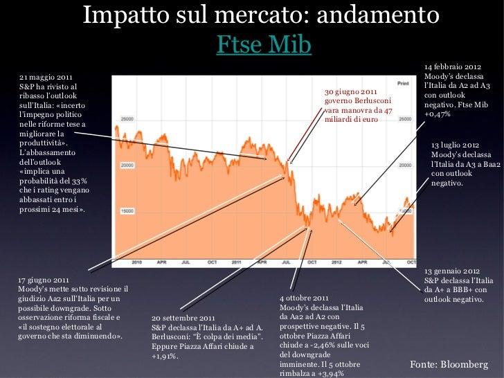 Impatto sul mercato: spread e titoli             di StatoRendimento Btp 10yr   Spread Ita-Ger 10yr                        ...