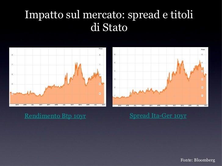 Debito da rifinanziareUnicredit, Intesa Sanpaolo, Mps: 145 miliardi di euro con una                   duration di circa 3 ...