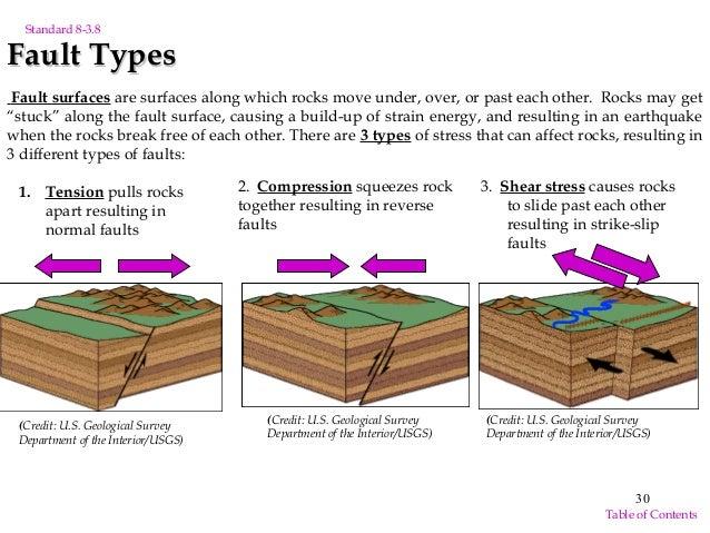 What Is Earth Quake