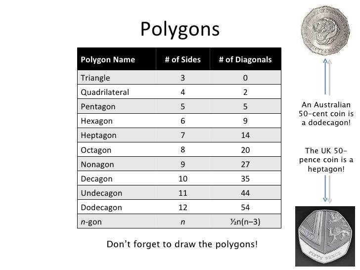 Geo14 Polygons Lesson