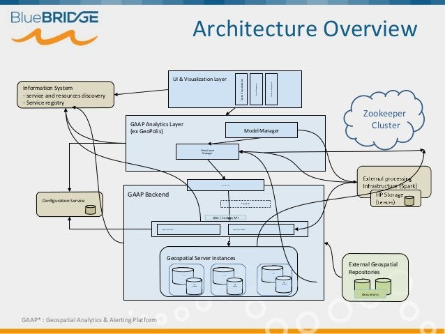 External Geospatial Repositories Architecture Overview GAAP Backend Geospatial Server instances GAAP Analytics Layer (ex G...