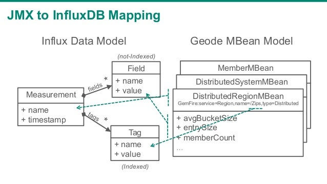 Visualize and Analyze Apache Geode Real-time and Historical