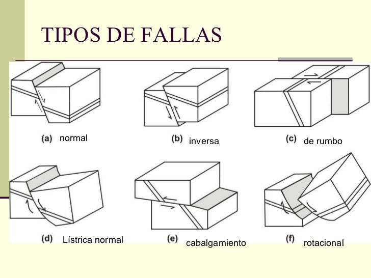TIPOS DE FALLAS normal inversa de rumbo Lístrica normal cabalgamiento rotacional