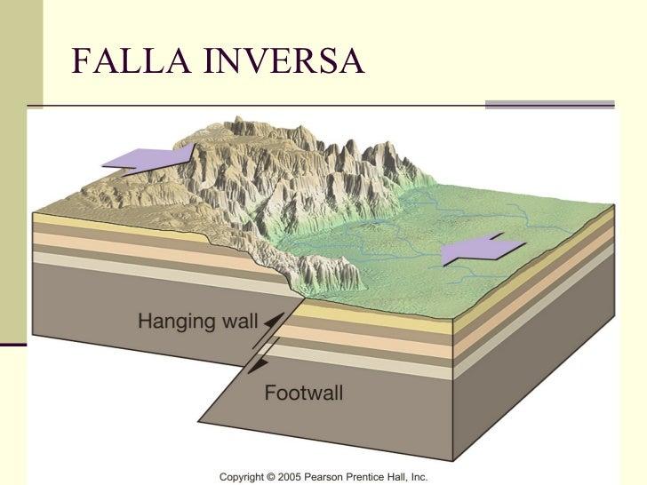 FALLA INVERSA
