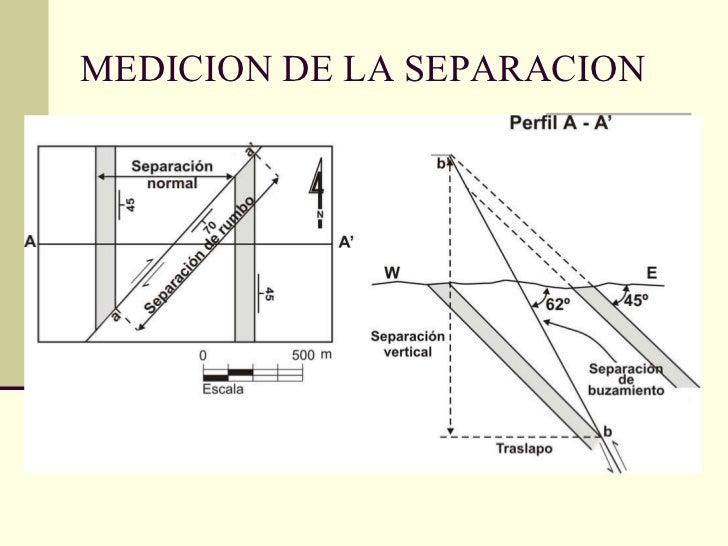 MEDICION DE LA SEPARACION
