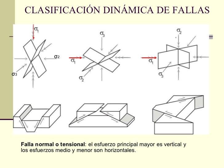 CLASIFICACIÓN DINÁMICA DE FALLAS σ 2   σ 3 Falla normal o tensional : el esfuerzo principal mayor es vertical y  los esfue...