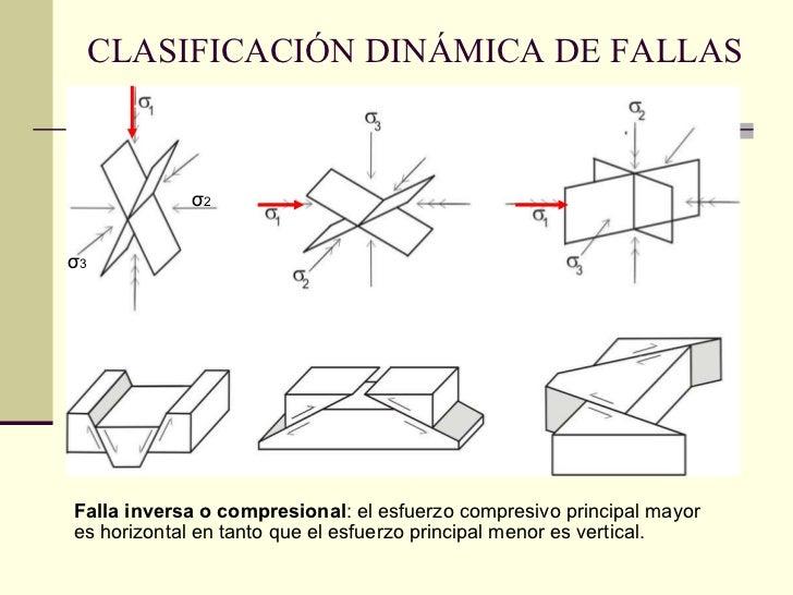 CLASIFICACIÓN DINÁMICA DE FALLAS σ 2   σ 3 Falla inversa o compresional : el esfuerzo compresivo principal mayor es horizo...
