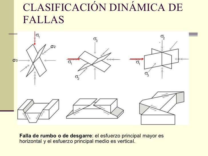 CLASIFICACIÓN DINÁMICA DE FALLAS σ 2   σ 3 Falla de rumbo o de desgarre : el esfuerzo principal mayor es horizontal y el e...