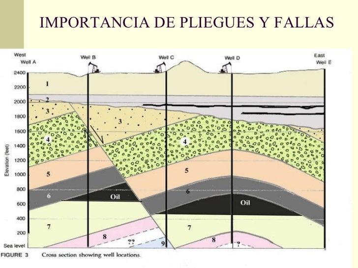 IMPORTANCIA DE PLIEGUES Y FALLAS