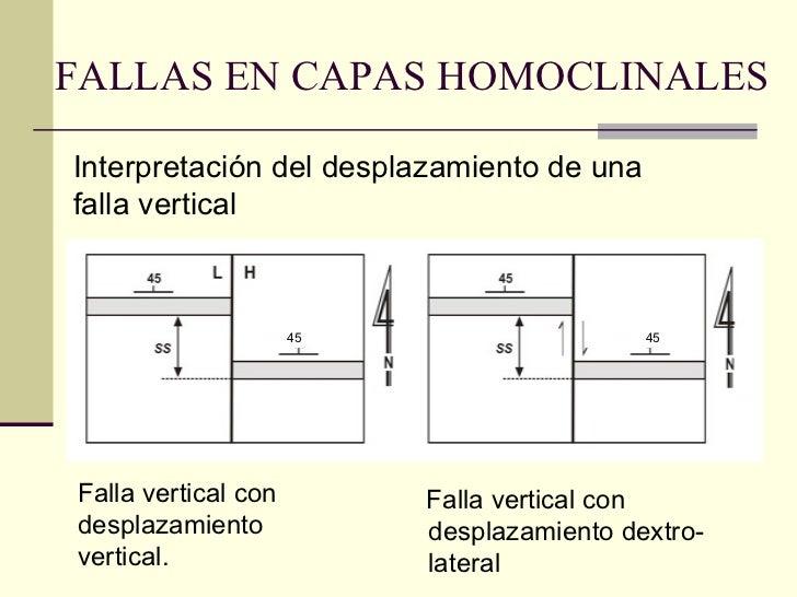 FALLAS EN CAPAS HOMOCLINALES Falla vertical con desplazamiento vertical.  Interpretación del desplazamiento de una falla v...