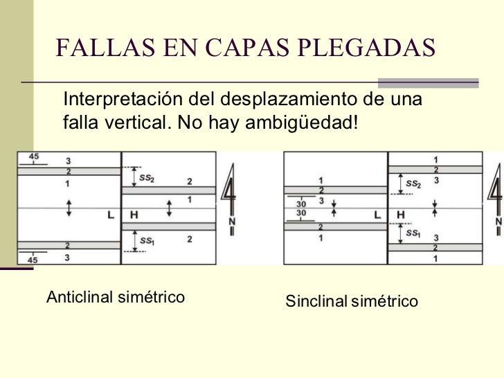 FALLAS EN CAPAS PLEGADAS Interpretación del desplazamiento de una falla vertical. No hay ambigüedad!   Anticlinal simétric...