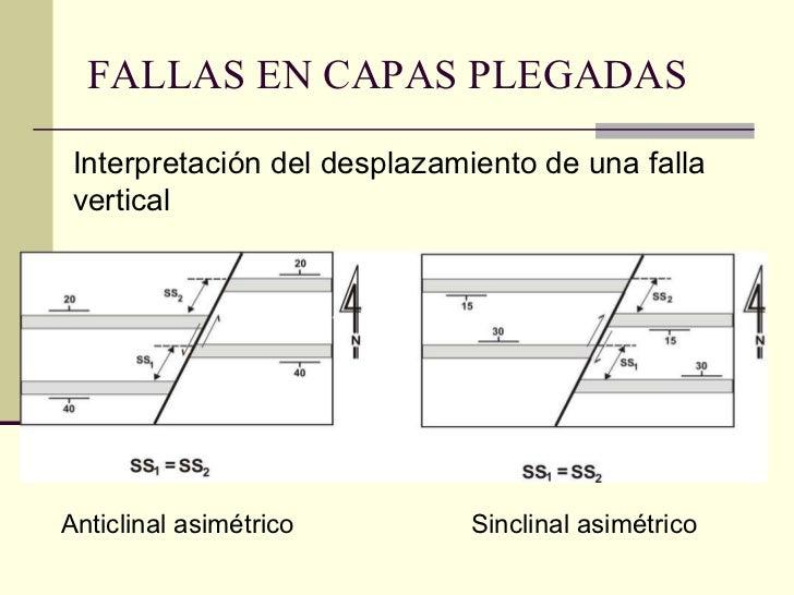 FALLAS EN CAPAS PLEGADAS Anticlinal asimétrico   Sinclinal asimétrico   Interpretación del desplazamiento de una falla ver...