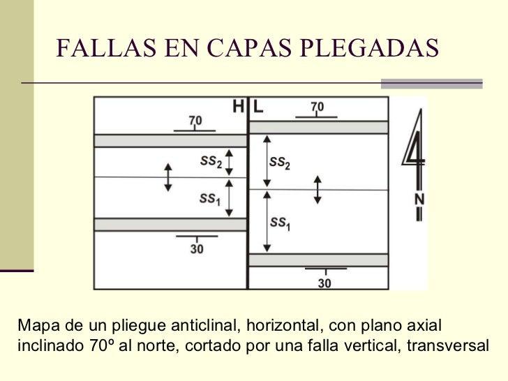 FALLAS EN CAPAS PLEGADAS Mapa de un pliegue anticlinal, horizontal, con plano axial inclinado 70º al norte, cortado por un...