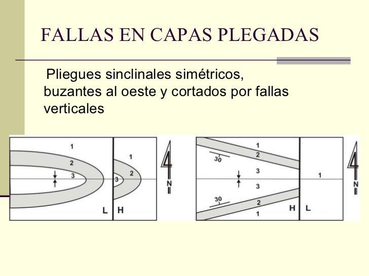 FALLAS EN CAPAS PLEGADAS Pliegues sinclinales simétricos, buzantes al oeste y cortados por fallas verticales