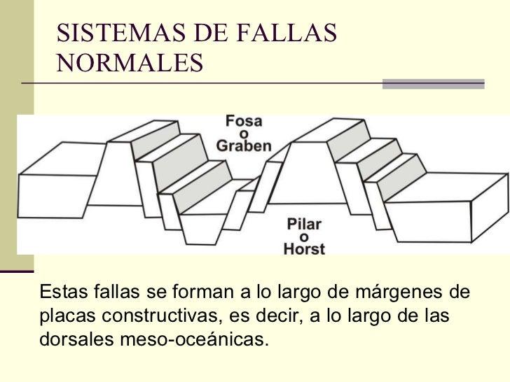 SISTEMAS DE FALLAS NORMALES Estas fallas se forman a lo largo de márgenes de placas constructivas, es decir, a lo largo de...