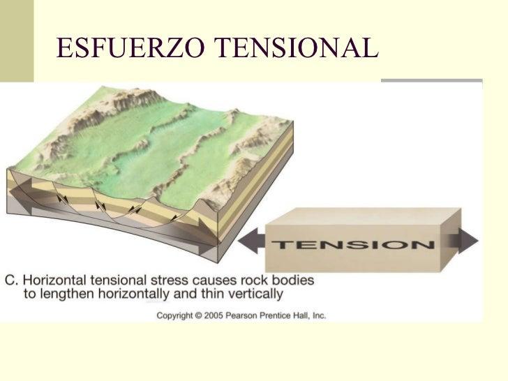 ESFUERZO TENSIONAL