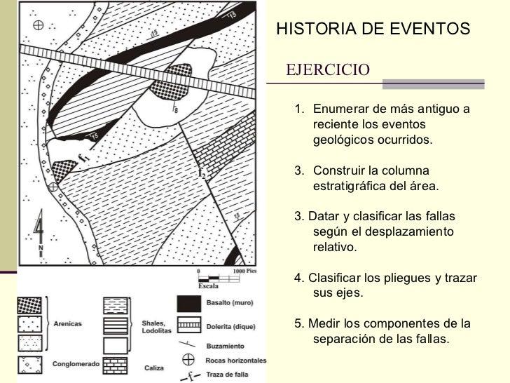 EJERCICIO <ul><li>Enumerar de más antiguo a reciente los eventos geológicos ocurridos. </li></ul><ul><li>Construir la colu...