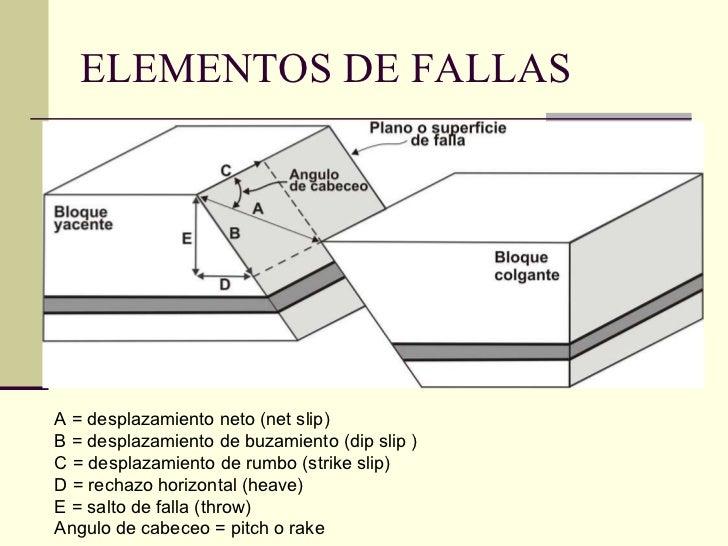 ELEMENTOS DE FALLAS A = desplazamiento neto (net slip) B = desplazamiento de buzamiento (dip slip ) C = desplazamiento de ...