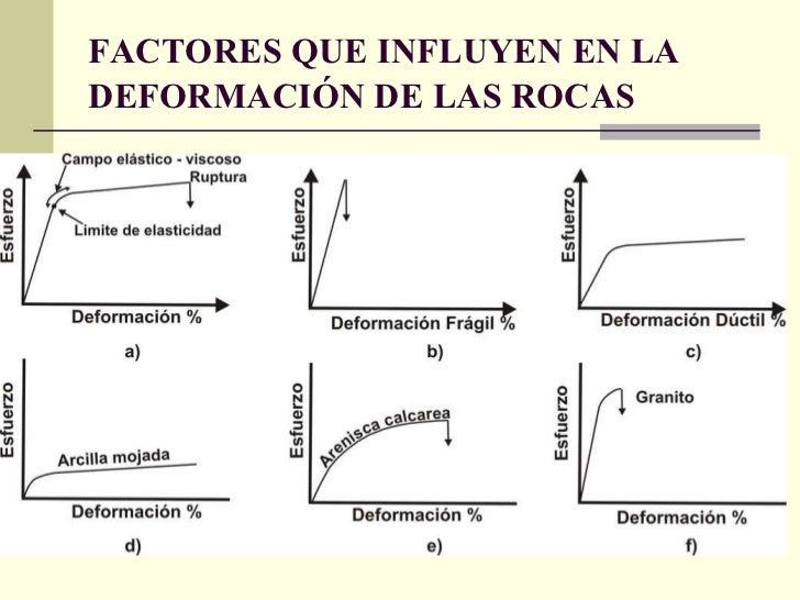 FACTORES QUE INFLUYEN EN LA DEFORMACIÓN DE LAS ROCAS