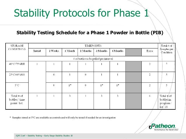 Designing stability studies for early stages of for Stability protocol template