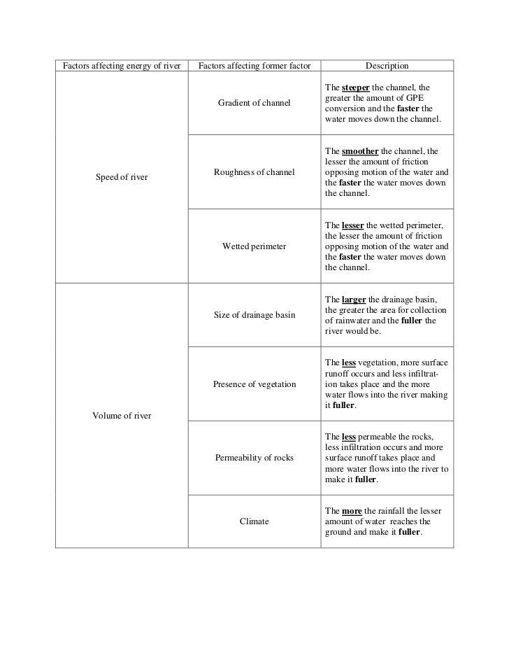 Factors affecting energy of river   Factors affecting former factor              Description                              ...