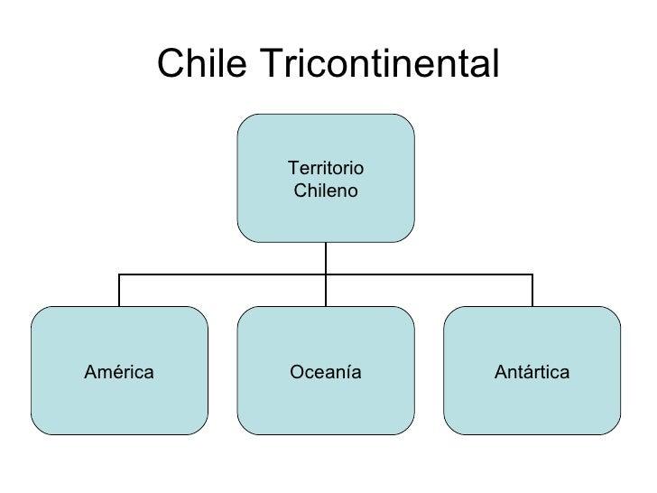 Chile Tricontinental                 Territorio                 ChilenoAmérica          Oceanía      Antártica