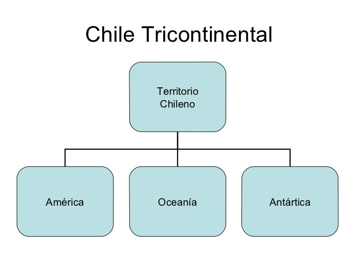 Chile Tricontinental Territorio Chileno América Oceanía Antártica