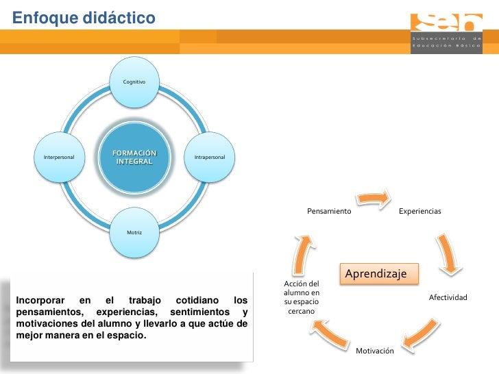 Enfoque didáctico                       Cognitivo     Interpersonal                     FORMACIÓN                         ...