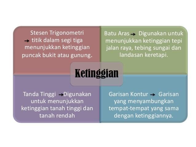 Geografi Tingkatan 3