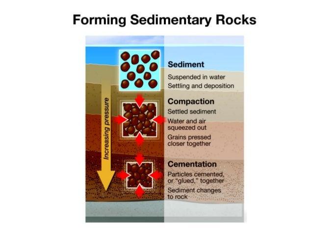 Formation Of Sedimentary Rock Diagram Gcse Diy Enthusiasts Wiring