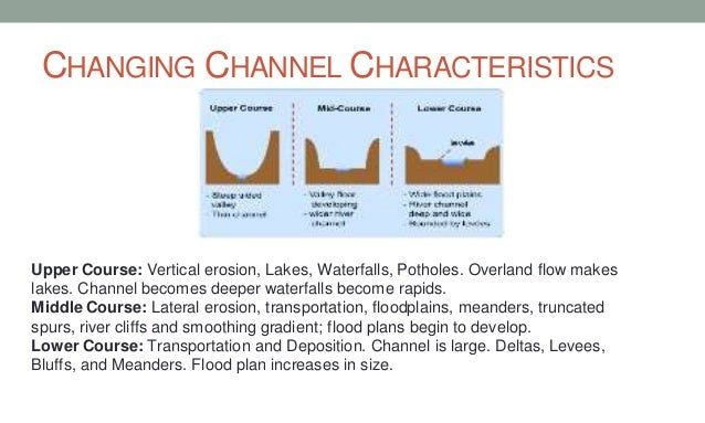Geography As Revision Rivers Floods And Management
