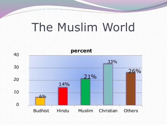 Muslim World: Climatic Regions of the Muslim world