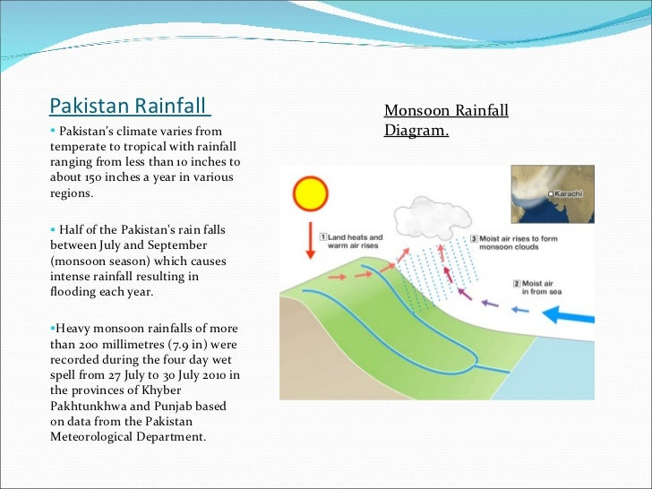 Pakistan Rainfall  <ul><li>Pakistan's climate varies from temperate to tropical with rainfall ranging from less than 10 in...