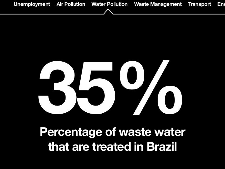 Unemployment   Air Pollution   Water Pollution   Waste Management   Transport   Ene    65% of wastewater are directly     ...