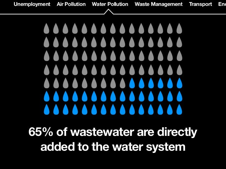 t   Air Pollution   Water Pollution    Waste Management   Transport   Energy   Water Supply                               ...