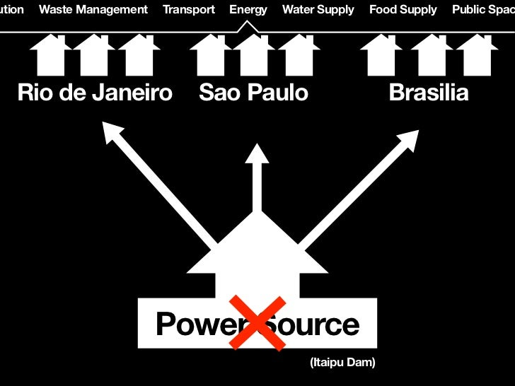 ution   Waste Management   Transport   Energy   Water Supply   Food Supply   Public Spac   Rio de Janeiro                S...