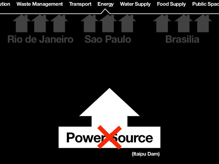 e Management   Transport   Energy   Water Supply   Food Supply   Public Space   Green               77% of people in Brazi...