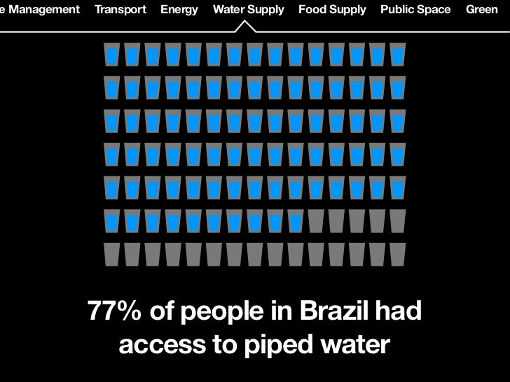 Transport   Energy   Water Supply   Food Supply   Public Space   Green              Brazil is a large global food         ...