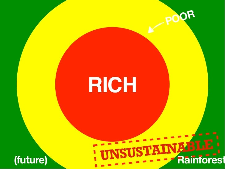 Purchase farmlandfrom the rich                POORForcedremoval               RICH                    SUSTAINABLE(now)    ...