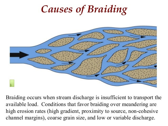 Braided Fluvial Systems