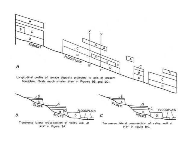 Stratigraphic Code