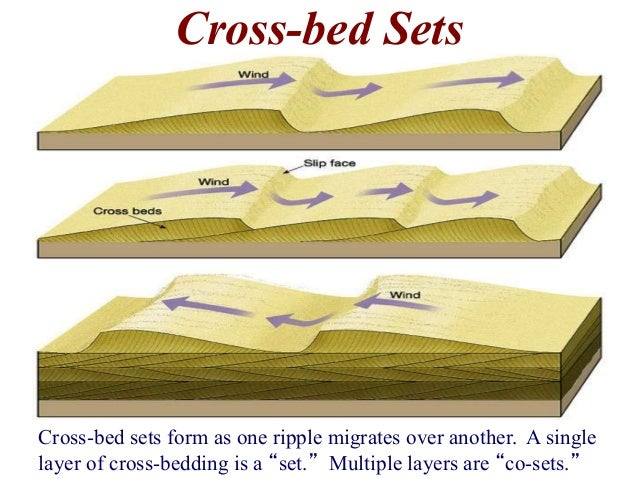 Introduction to Sedimentary Structures - Part 1
